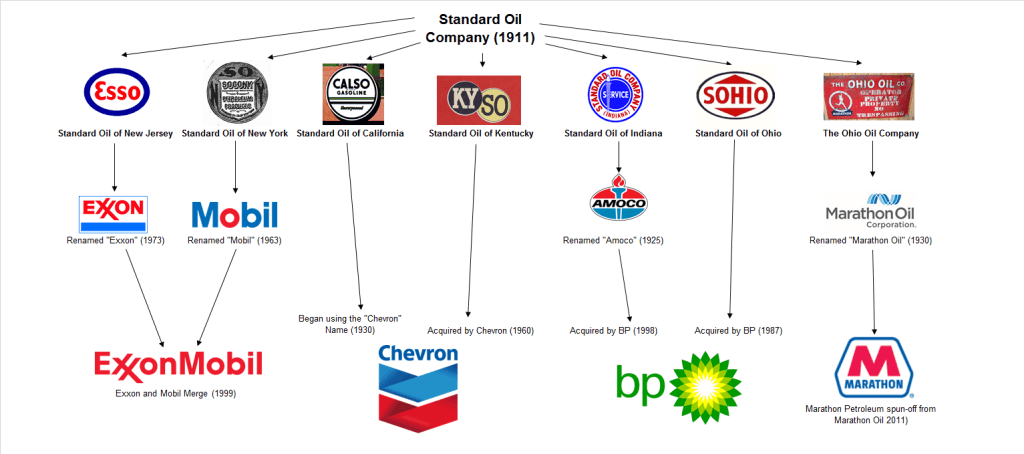 oil companies Media in category oil companies the following 29 files are in this category, out of 29 total.