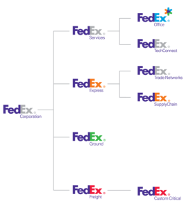 a description of fedex corporation by bill me later How to send a fedex package at a fedex drop box each drop box has supplies like envelopes and airbills for you to use they take packages too besides envelopes each airbill has a tracking number.