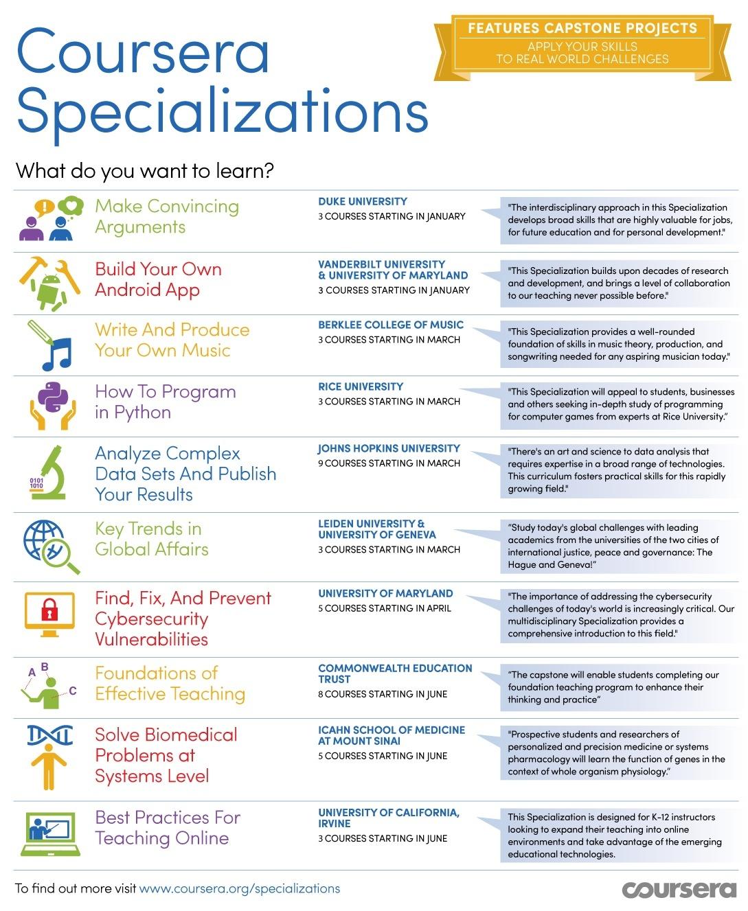 asic design resume clinical sas programmer cover letter