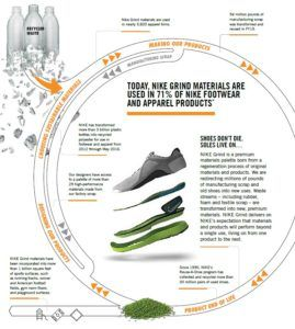 duurzaamheid pad en Nike's operationeel naar management technologie HTzPw