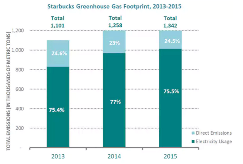 Starbucks Climate Change Responsibility In The Supply Chain