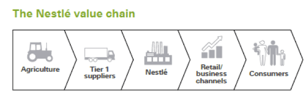 supply chain management at nestle Scarcity, suppliers relationship, coca cola - nestle and vertical supply chain  h  (2005) inventory and supply chain management with forecast updates new.