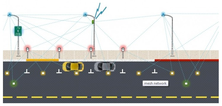Streetline Leading The Way For Smart Parking