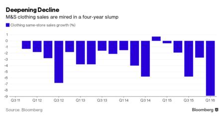 sales-slump