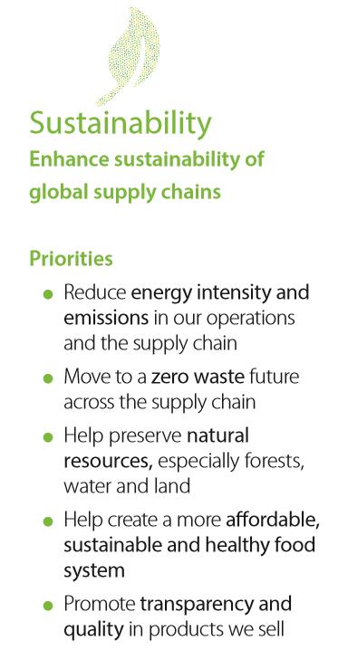 walmart supply chain analysis