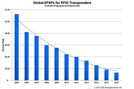cost-graph-rfid-2