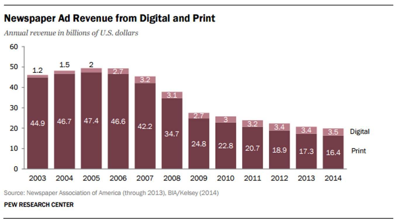 newspaper-revenue