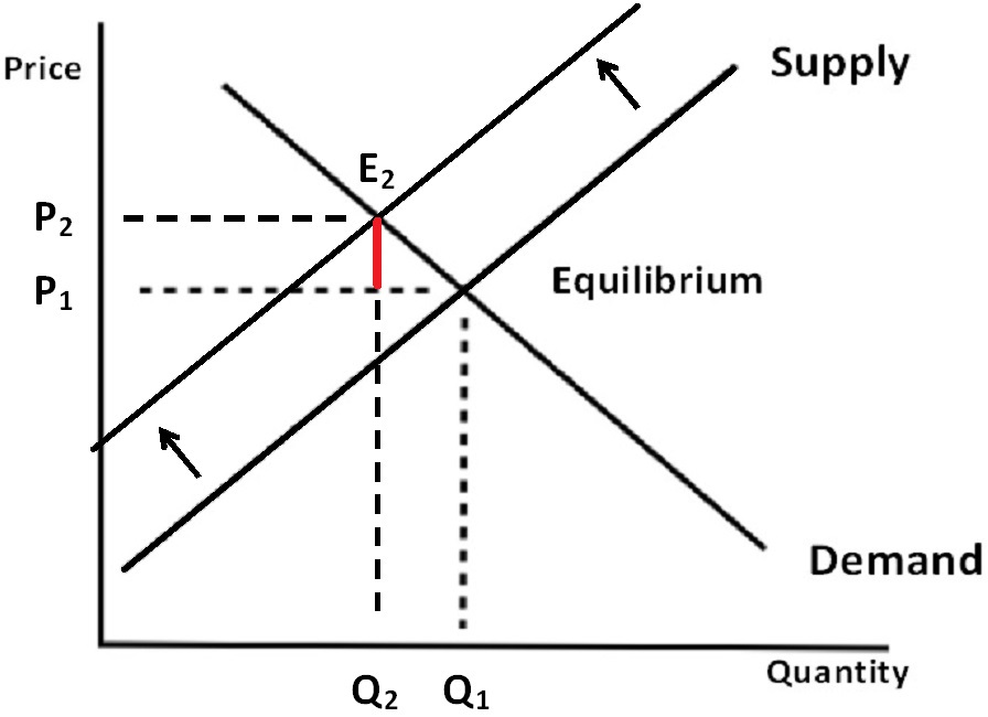 an analysis of the powers of supply and demand in economics
