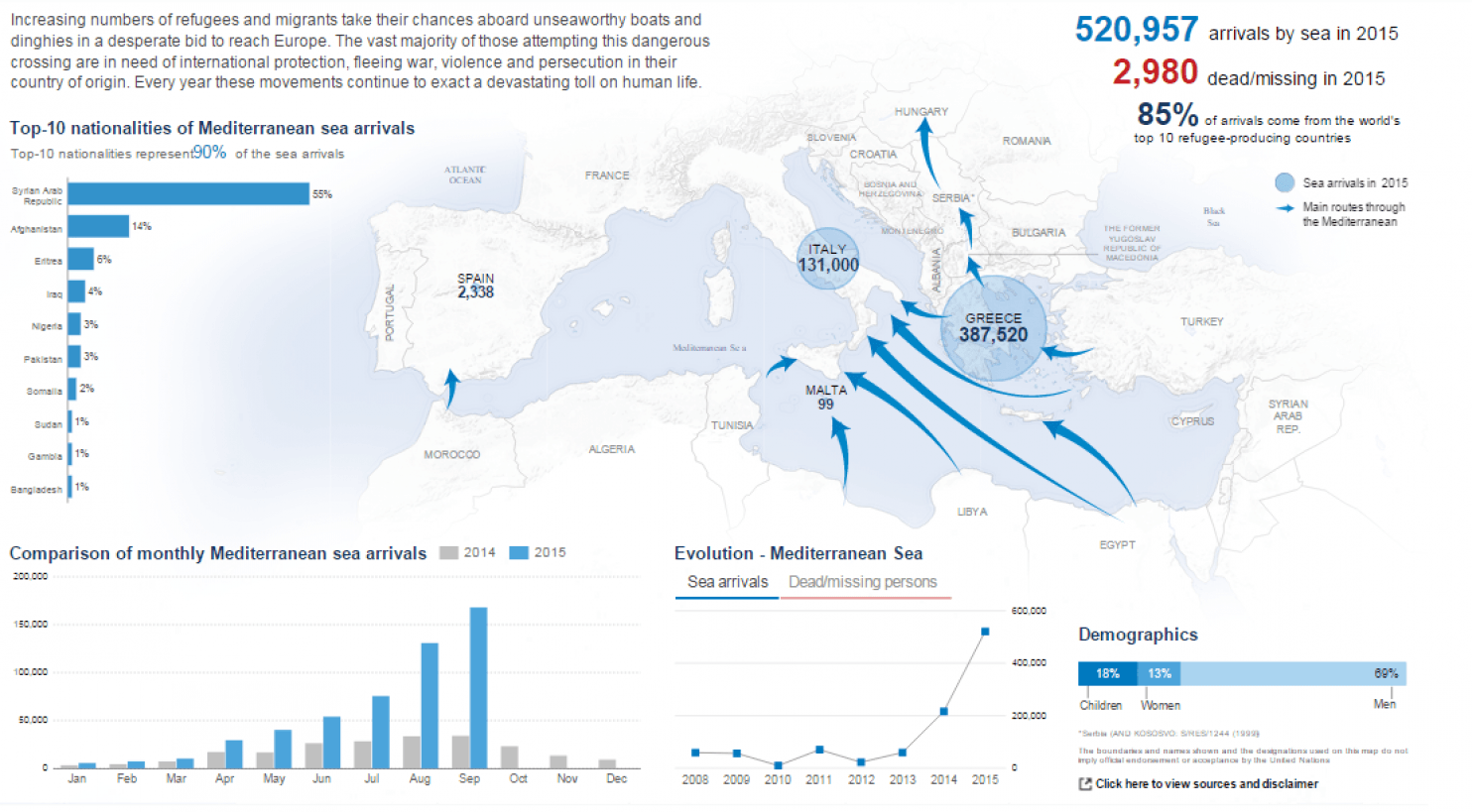 wapo-migration-flows-and-monthly-sea-arrivals