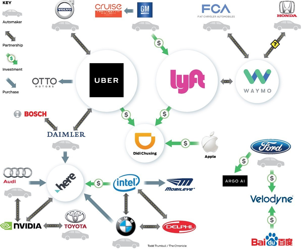 Your Uber Robot Is On The Way The Transformation Of Uber S Supply Chain In A Driverless World