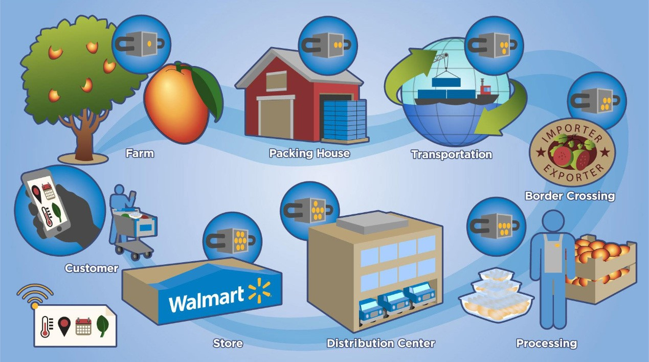 hbs case study walmart Then some suggestions will be mentioned for wal-mart to establish the triple-a  supply chain  supply chain best practices in the retail industry with case studies  of wal-mart and amazoncom  harvard business school press, boston.