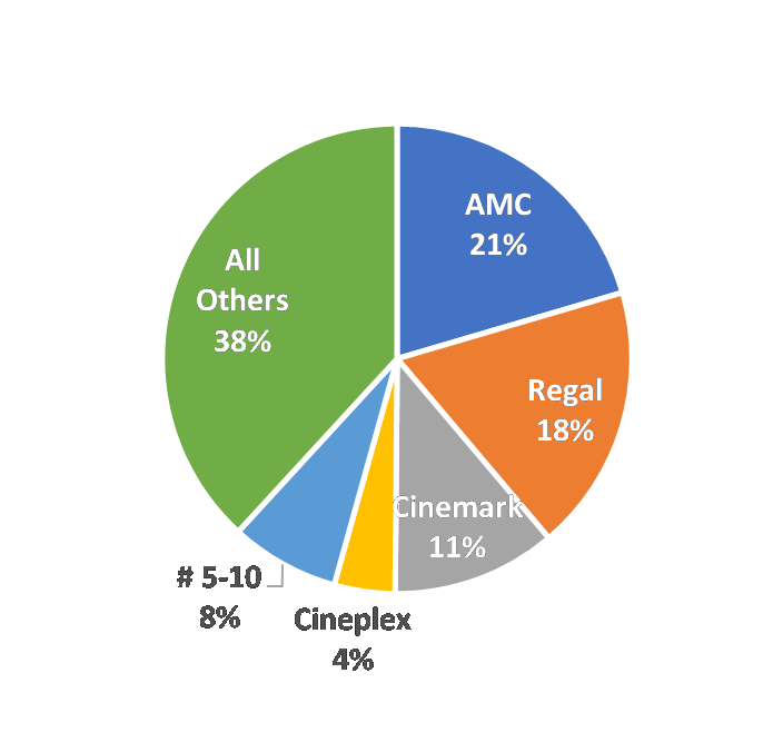 Digital Content Delivery Can Amc Theatres Survive Technology