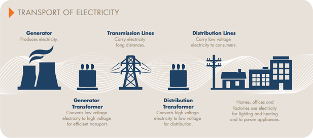 Digitalization In The Brazilian Energy Sector Time For
