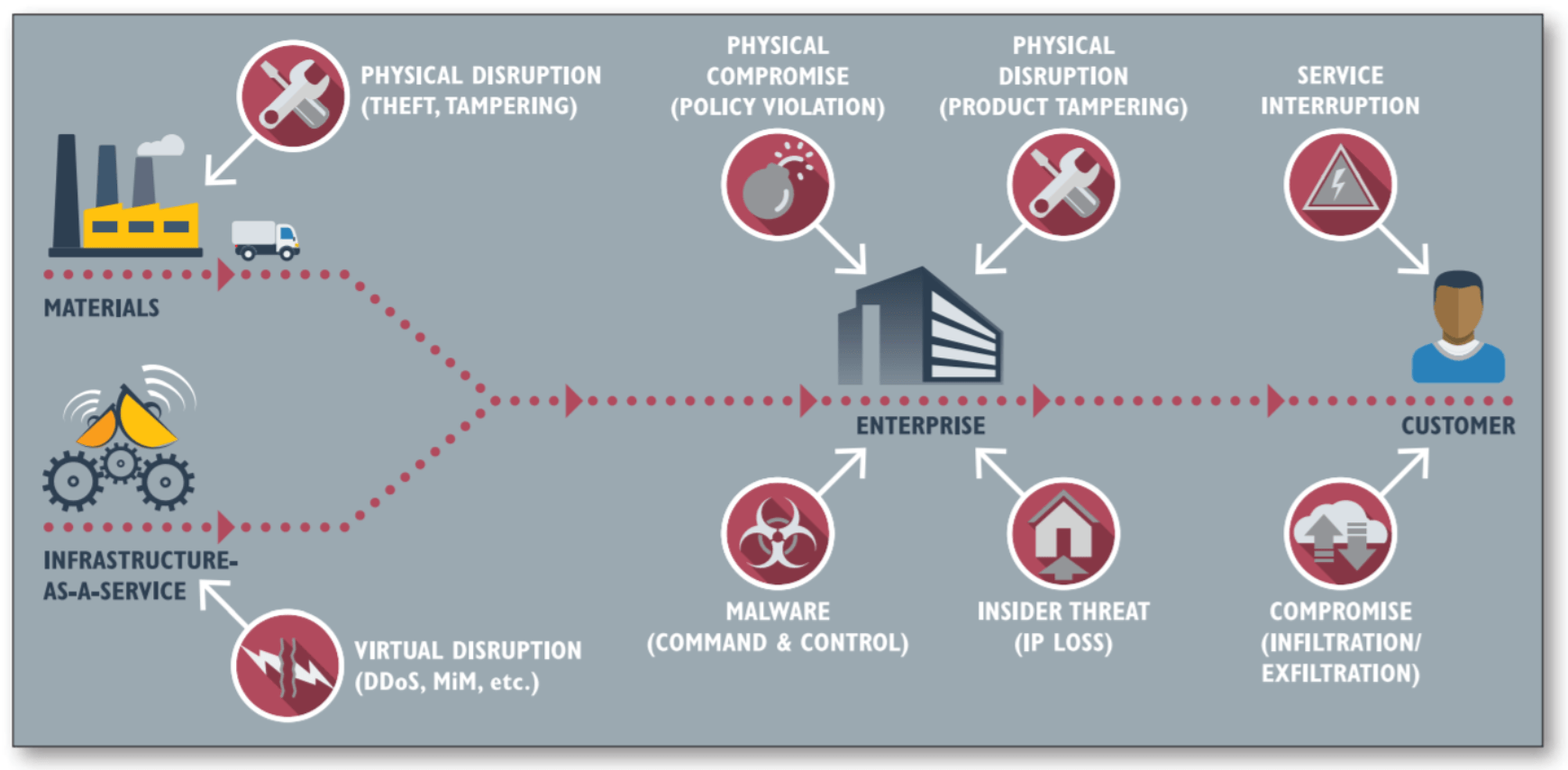 Target under attack – Technology and Operations Management