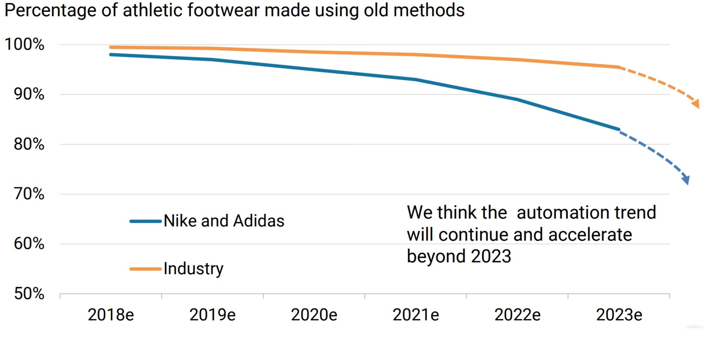 874ef56ae Exhibit A  Nike and Adidas are expected to be industry leaders in  manufacturing automation and innovation  10 .