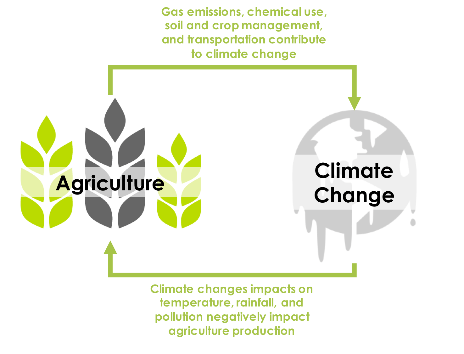 climate change and agriculture This agriculture department report examines the likely effects of climate change on us crops and livestock during the 21st century by climatecentral in types.