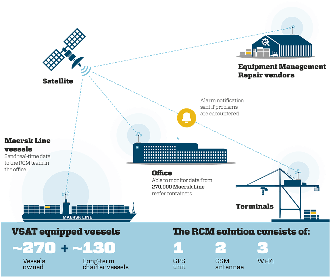 Maersk Reinventing The Shipping Industry Using Iot And
